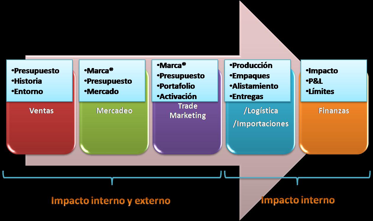 Cómo elevar la rentabilidad de su ejecución comercial?: La ...