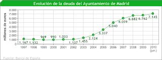 Evolución Deuda Ayuntamiento de Madrid