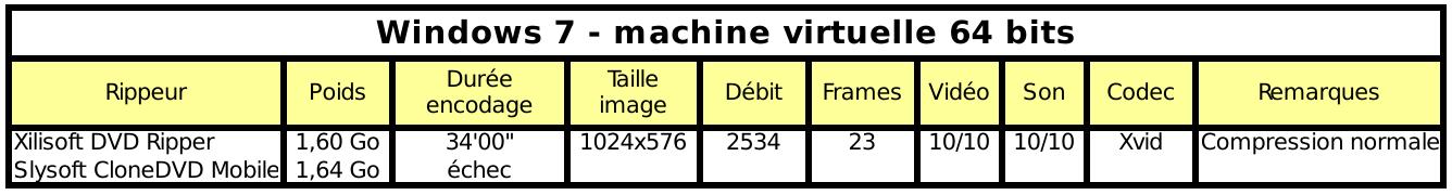 RIP de DVD vidéo sous Windows 7 64 bits virtualisé