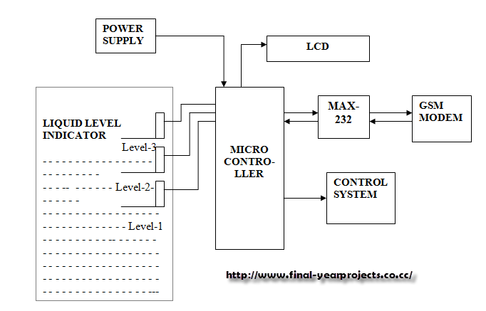 microprocessor based water level controller communications essay The latest pc gaming hardware news, plus expert, trustworthy and unbiased buying guides.