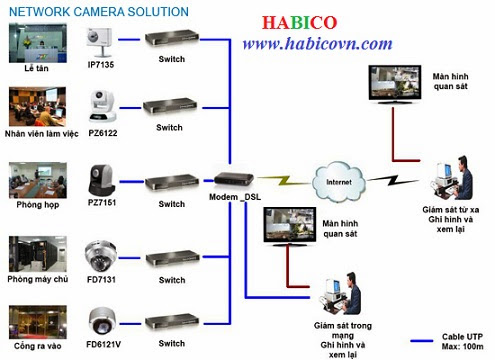 lap camera hcm, lap camera tại hcm, lap camera tphcm, lap camera tai tphcm