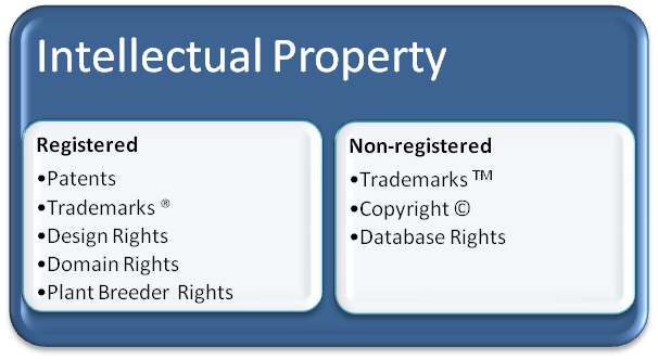 Examples Of Intellectual Property A Hrefhttp