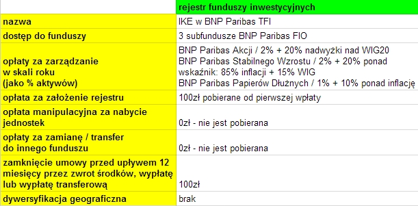 IKE z funduszami inwestycyjnymi BNP Paribas - opinie