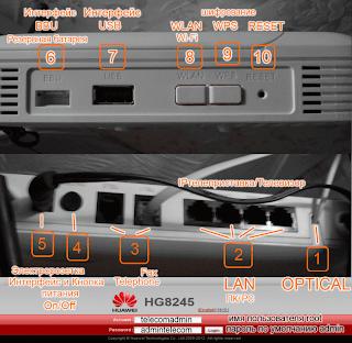 Интерфейс и функции кнопок Wi-Fi роутера Huawei HG8245