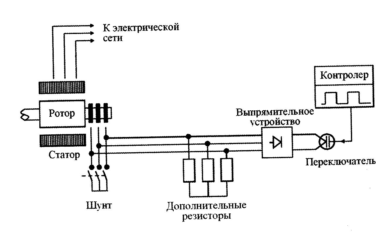 Схема работы ВЭУ с динамическим контролем скольжения