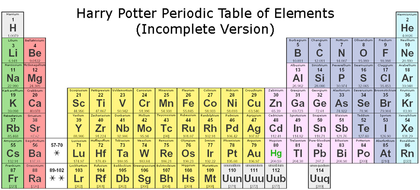 tabla periodica completa y sus nombres images periodic table and tabla periodica nombres de oxidacion image - Tabla Periodica Completa Nombres