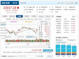 中国株コバンザメ投資 香港ハンセン指数1009