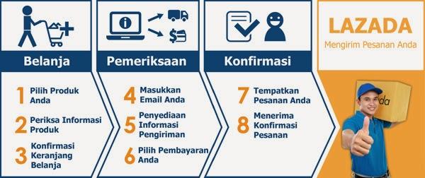 isu melalui media online berkembang sangatlah pesat 9 Cara Aman Belanja Online Yang Perlu Diketahui