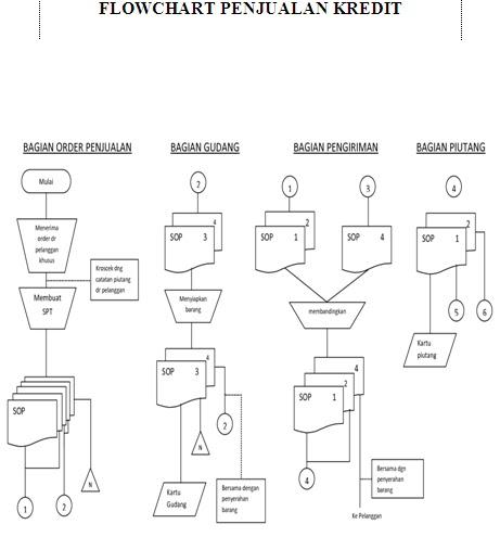 Sistem penjualan pada apotek pharingga azis tu farmasi v flowchart ccuart Images