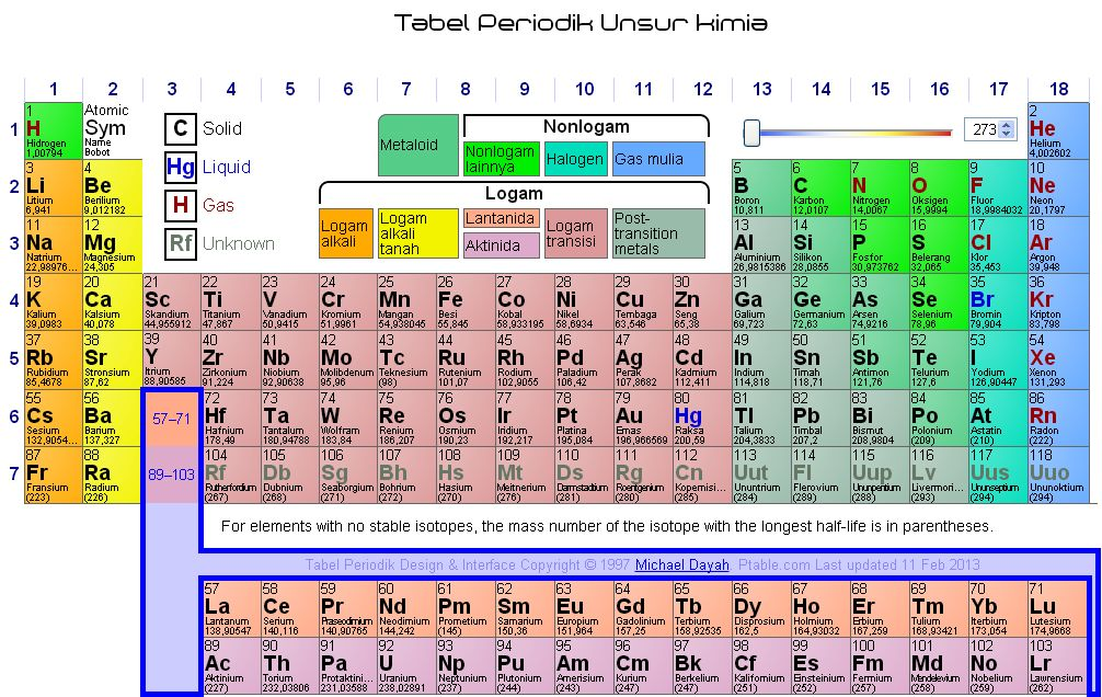 Tabel periodik unsur lengkap gallery periodic table and sample anak ipa indonesia tabel periodik unsur kimia tabel periodik unsur kimia flavorsomefo gallery ccuart Choice Image