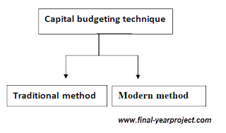 Capital Budgeting Technique