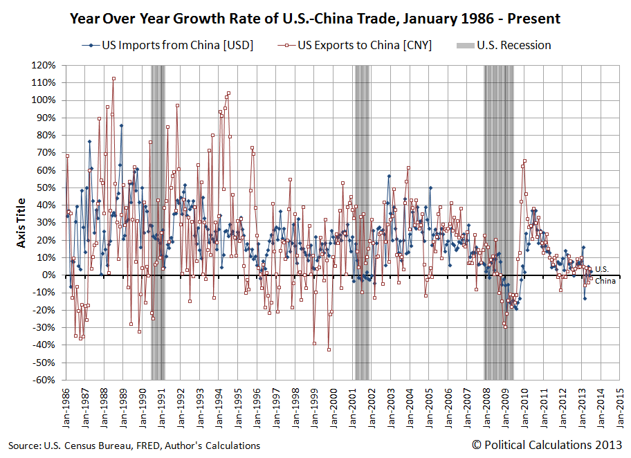 Year Over Year Growth Rate of U.S.-China Trade, January 1986 - July 2013