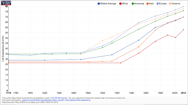 Life Expectancy Chart from Max Roser on OurWorldInData.org