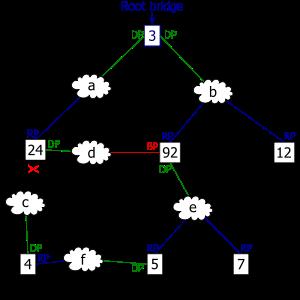 spanning tree protocol concept pdf