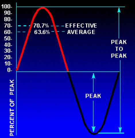 Mengenal alat pengukur tegangan ( Voltage Measurement)