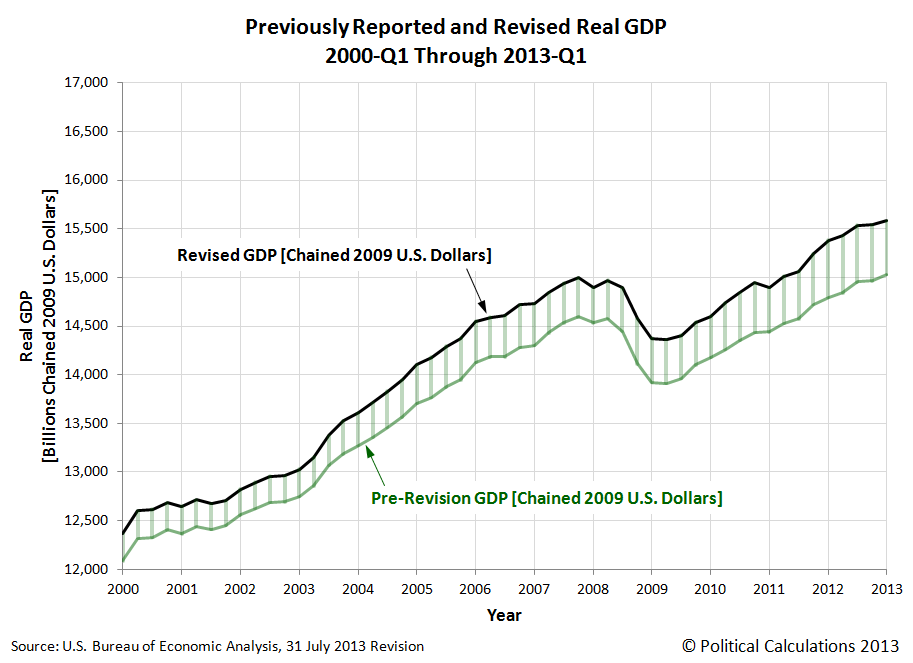 Previously Reported and Revised Real GDP, 2000-Q1 Through 2013-Q1