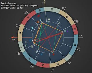 Beatrice Borromeo birth Horoscope
