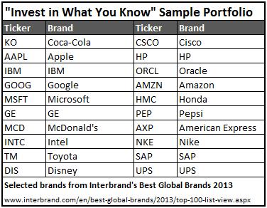 A sample hypothetical set of stocks chosen based on Interbrand's Best Global Brands list