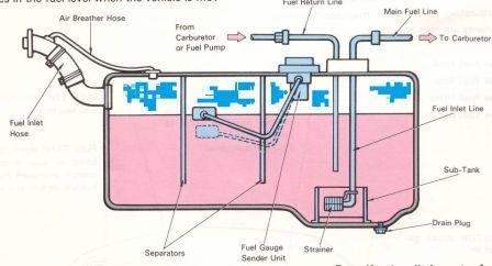 Bagian-bagian Fuel Tank