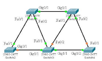 Тестовая сеть