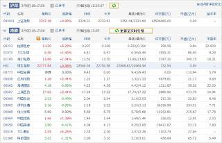 中国株コバンザメ投資ウォッチ銘柄watch20130306