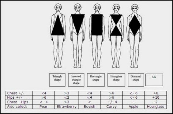 Pattern measurement of human body