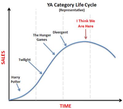 YA Product Life Cycle