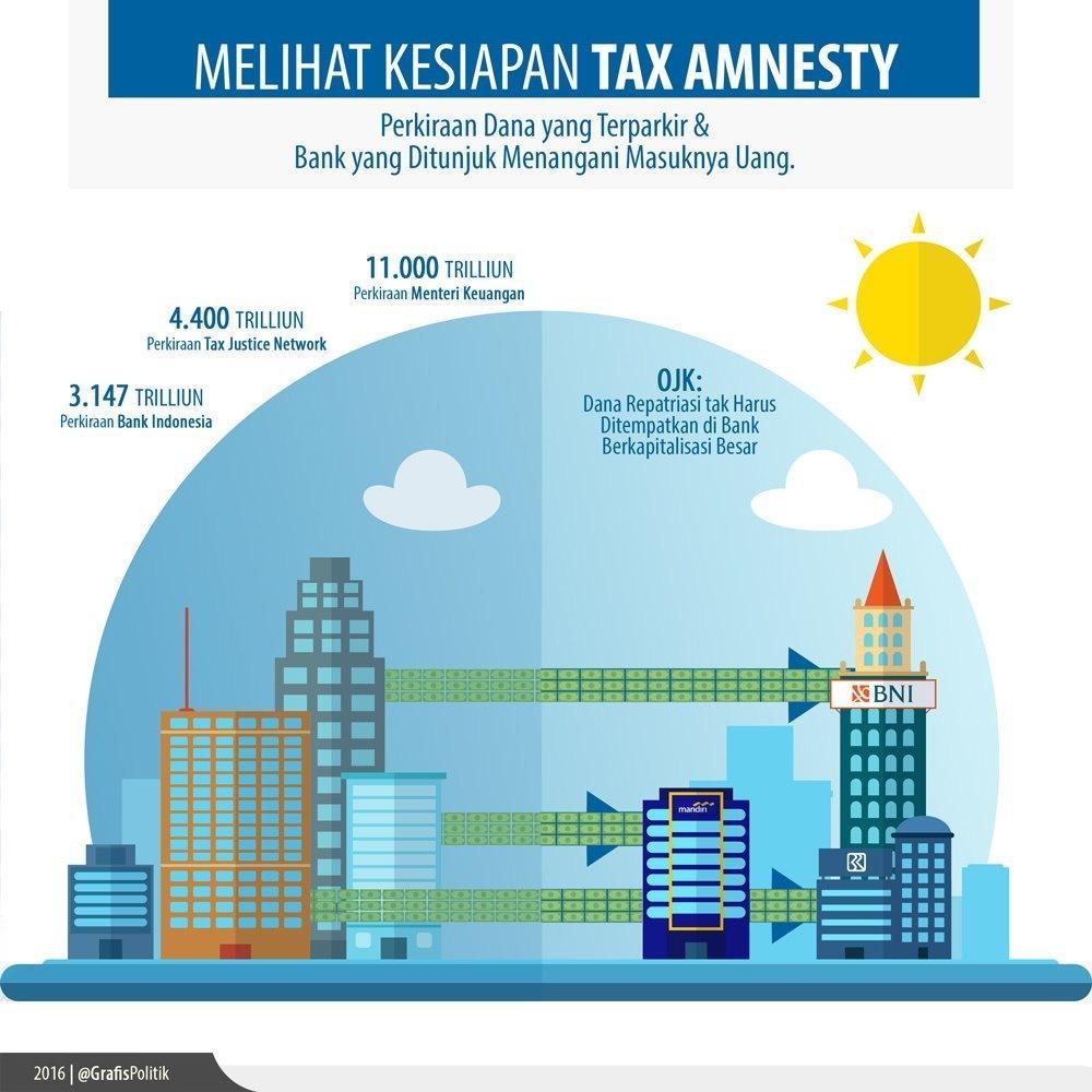 Kesiapan Tax Amnesty