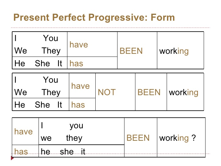 Advanced Level: Present Continuous | Learn English