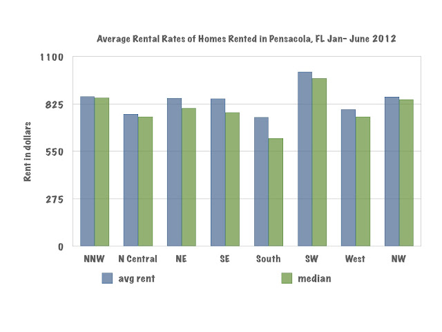 current rental rates in Pensacola, FL