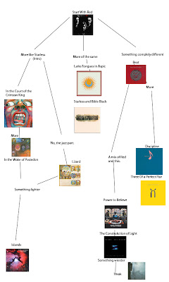 Flowchart: King Crimson