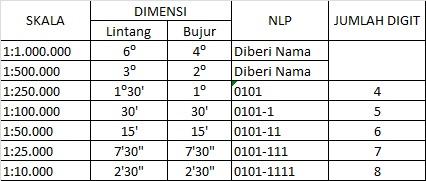 tabel dimensi peta rbi