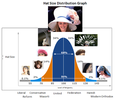 A graphic representation of head and hair covering in England!