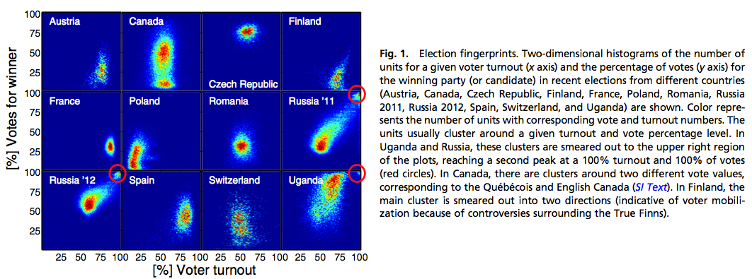 Statistical detection of systematic election irregularities