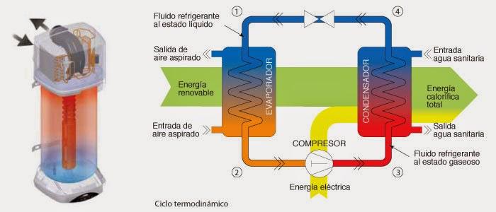 Eficiencia y rehabilitaci n energ tica climatizaci n - Bomba de calor de alta eficiencia energetica para calefaccion ...