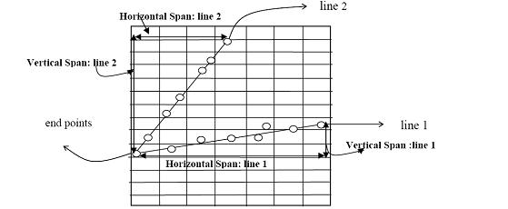 Dda Line Drawing Algorithm With Negative Slope : Mca notes dda algorithm