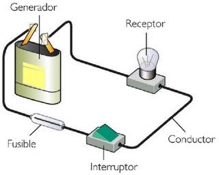 diagrama flujo definicion componente: