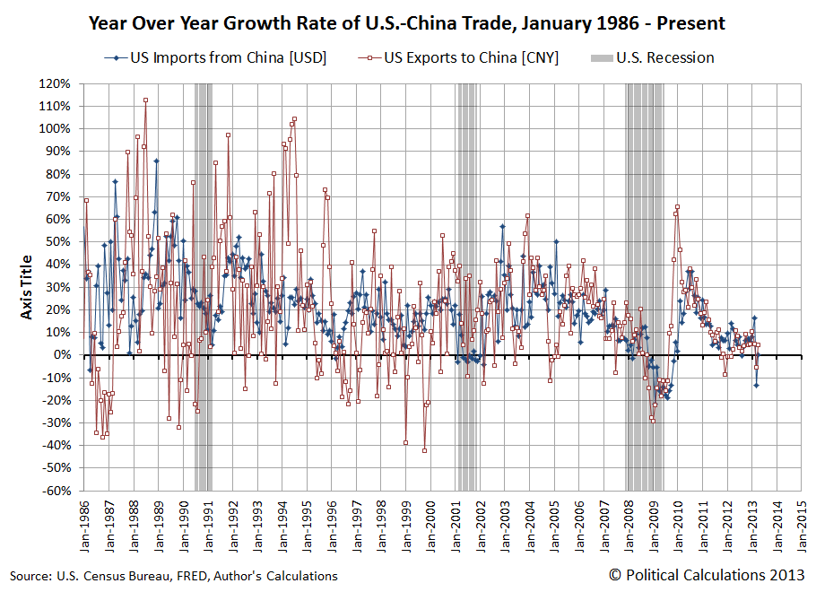 Year Over Year Growth Rate of U.S.-China Trade, January 1986 - April 2013