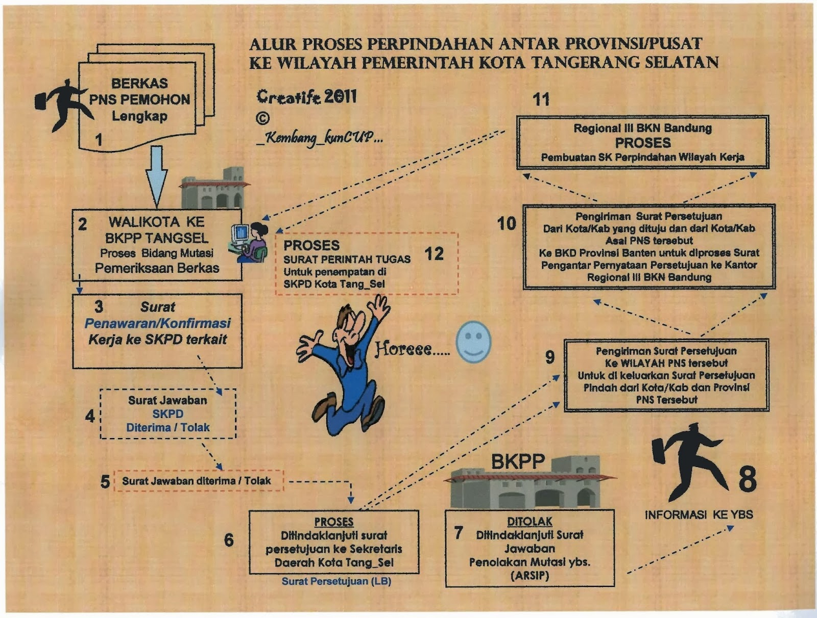 Alur Proses Perpindahan Antar Propinsi / Pusat ke Wilayah Pemerintah Kota Tangerang Selatan