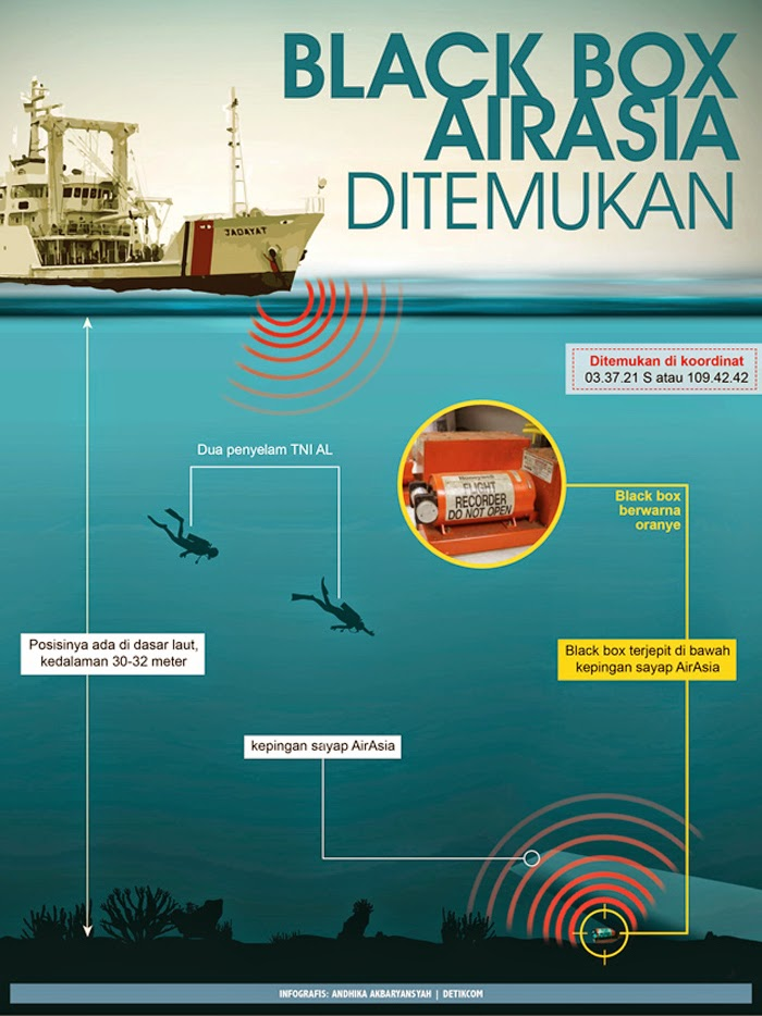Black Box AirAsia QZ8501