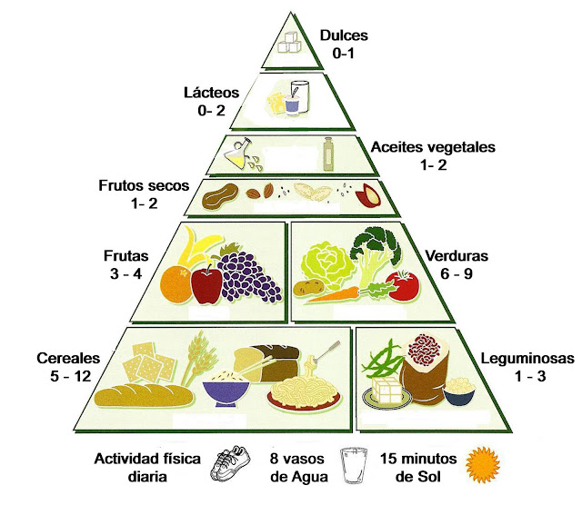Delicias Vegetarianas: Pirámide alimenticia Vegetariana