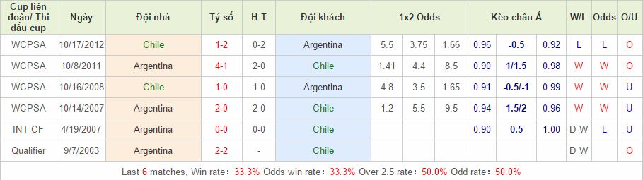 Chile vs Argentina link vào 12bet
