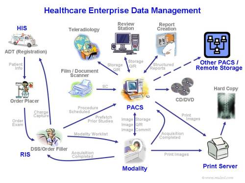 hospital lab information system Cloud based hospital information management system from insta health solutions takes care of all aspects of financial, clinical and operational processes.