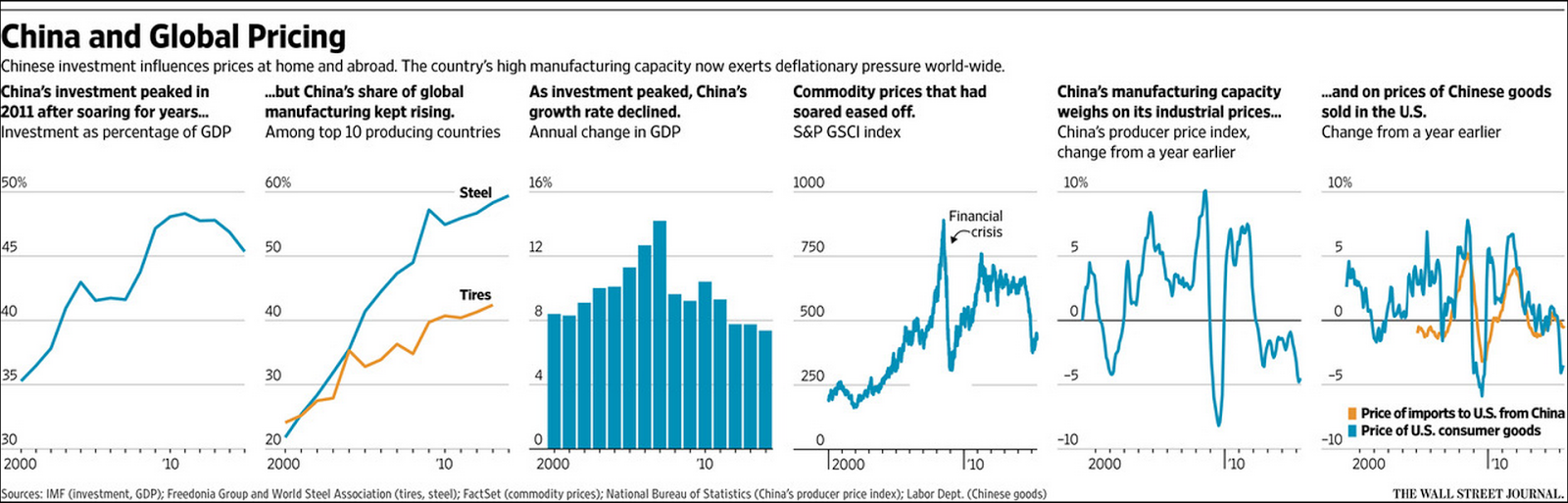 steel demand in china