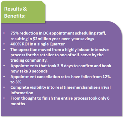 Results & Benefits: 1. 75% reduction in DC appointment scheduling staff, resulting in $2 Million in year-over-year savings 2. 400% ROI in a single quarter 3. The operation moved from a highly labour intensive process for the retailer to one of self-serve by the trading community 4. Appointments that took 3-5 days to confirm and book now take 3 seconds 5. Appointment cancellation rates have fallen from 12% to 3% 6. Complete visibility into real time merchandise arrival information 7. From thought to finish, the entire process took only 6 months.