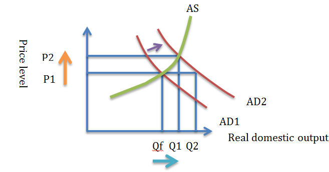 the investment demand curve shows an inverse negative relationship between