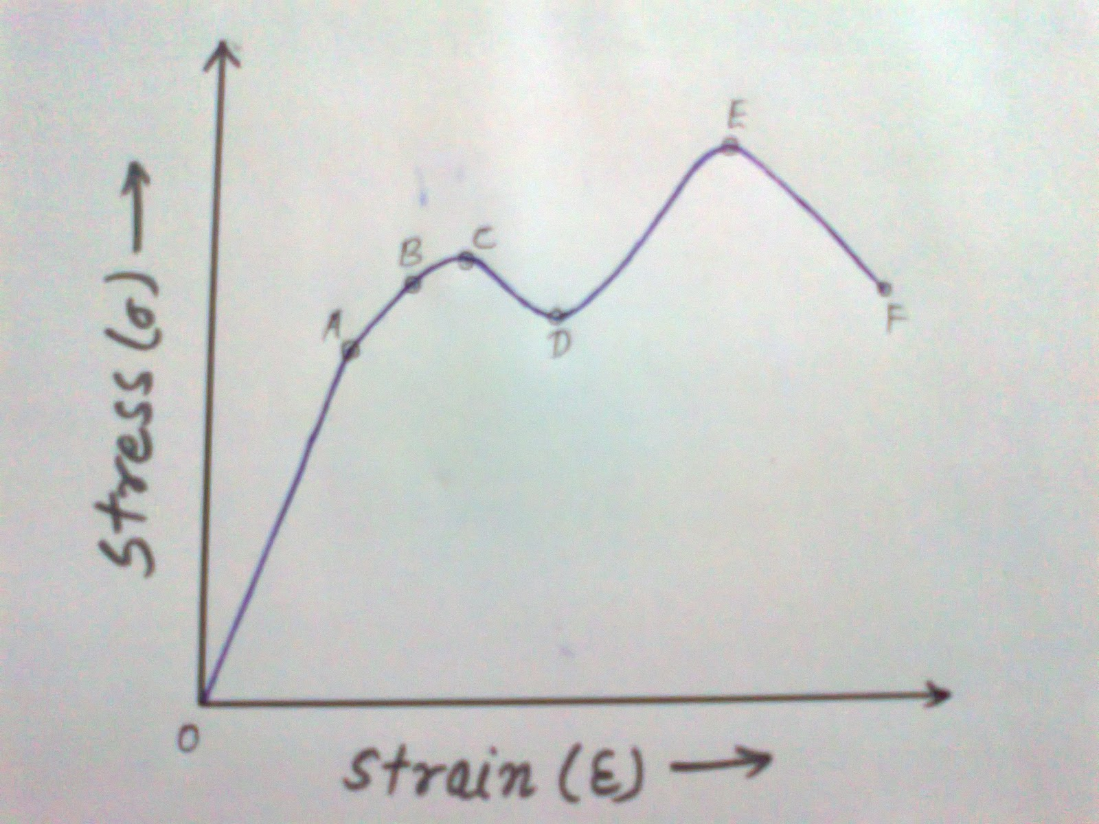 Engineer Biki Stress Strain Diagram Vs From Point O To A Straight Line Which Represents That The Is Proportional Beyond Curve Slightly Deviated