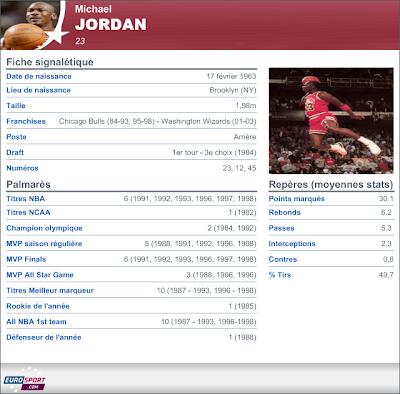http://1.bp.blogspot.com/-MAntIQ1-EJw/UR_2VBQ-nWI/AAAAAAAAATM/jTlPuUfMmRw/s400/Michael+Jordan+Statistiques.png