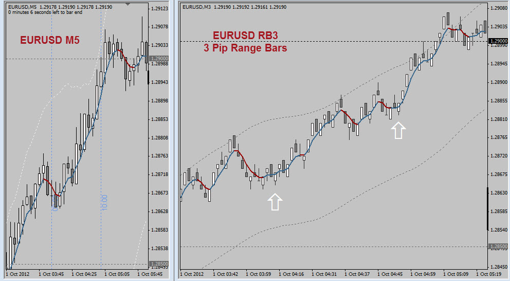 Forex trading with range bars