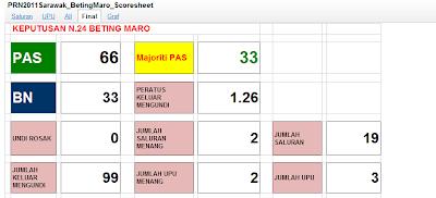 analisis PRN Sarawak , pilihanraya sarawak , PRN Sarawak , Sarawak Election, Terkini , keputusan prn sarawak